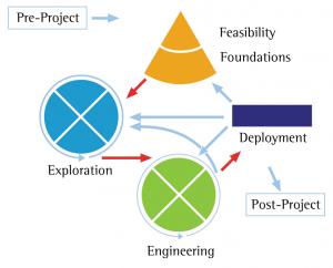 Agile-scheme